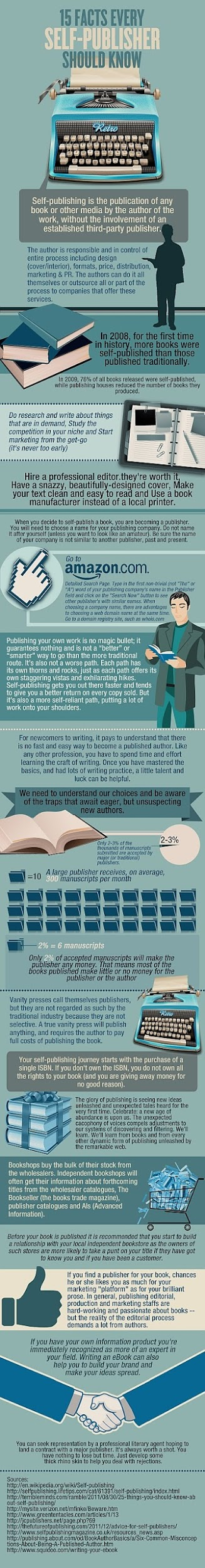 Self-publishing01 infograph