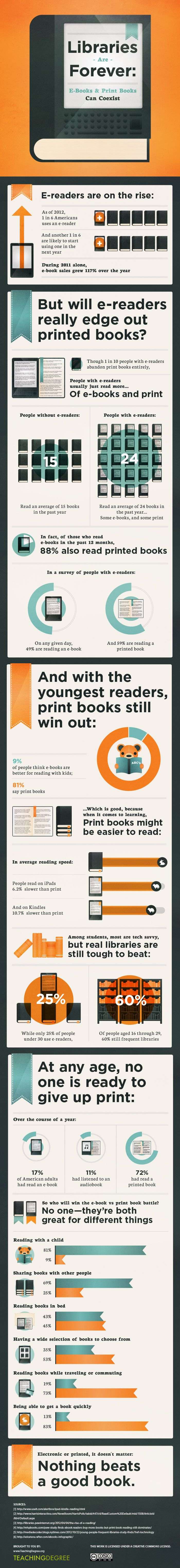 Ebooks vs Print Info